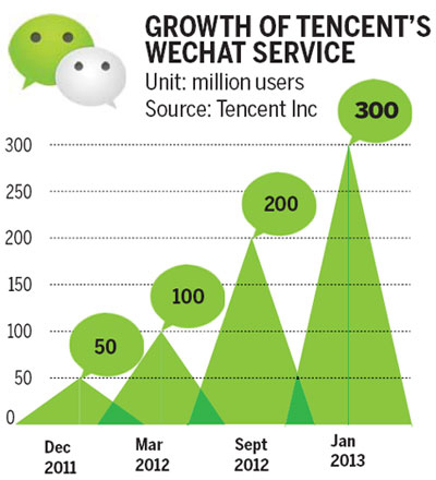crowdfunding-with-wechat